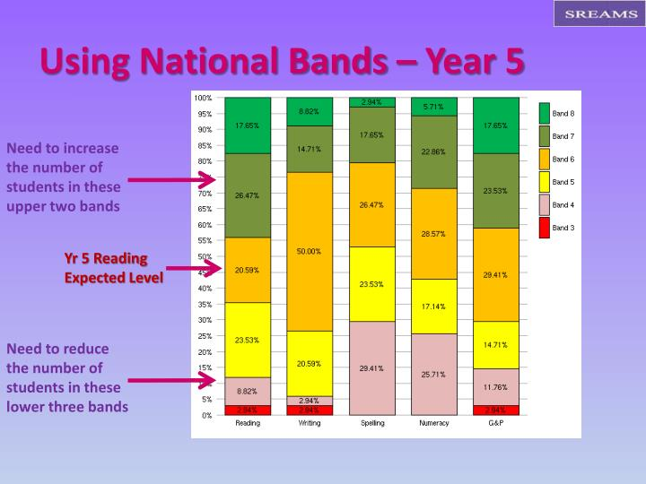 Using National Bands – Year 5