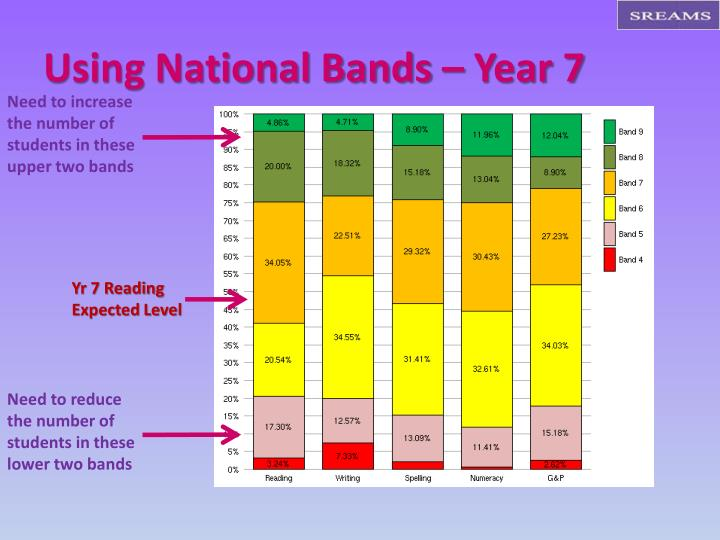 Using National Bands – Year 7