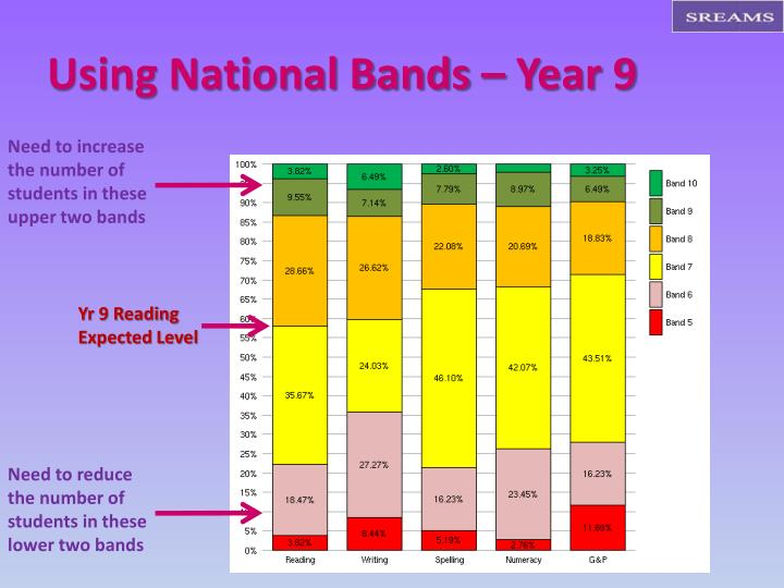 Using National Bands – Year 9