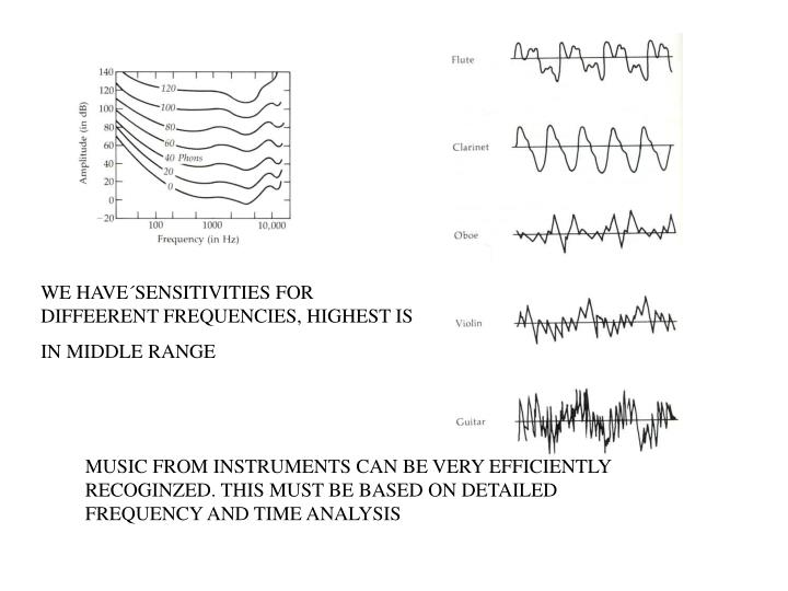 WE HAVE´SENSITIVITIES FOR DIFFEERENT FREQUENCIES, HIGHEST IS