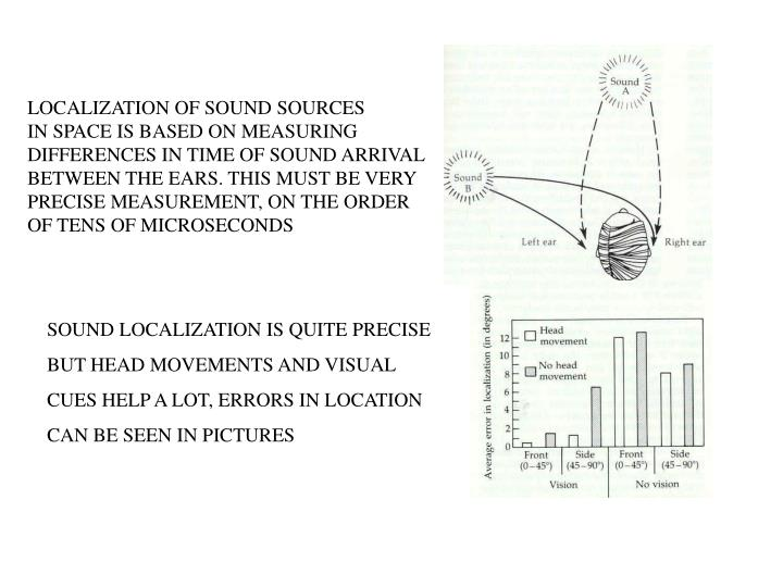 LOCALIZATION OF SOUND SOURCES