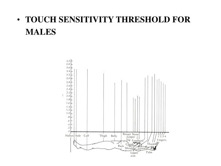 TOUCH SENSITIVITY THRESHOLD FOR