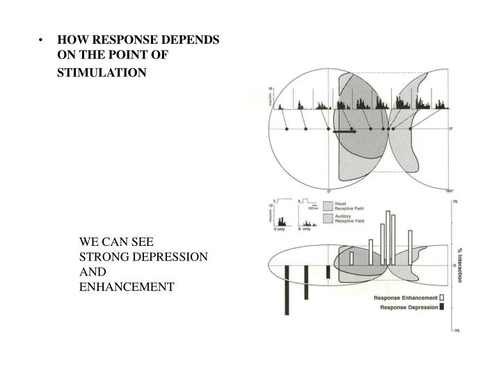 HOW RESPONSE DEPENDS ON THE POINT OF