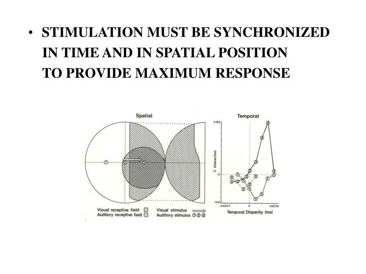 STIMULATION MUST BE SYNCHRONIZED