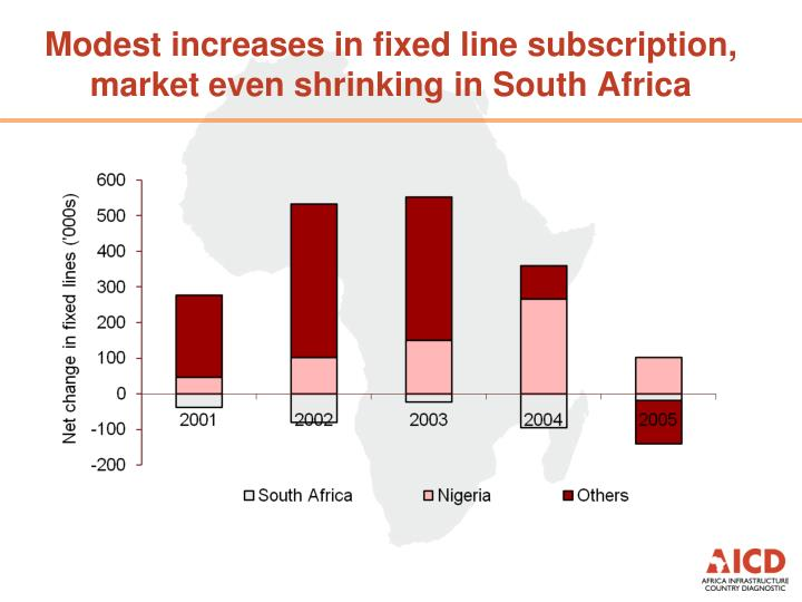 Modest increases in fixed line subscription, market even shrinking in South Africa