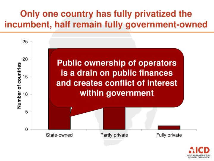 Only one country has fully privatized