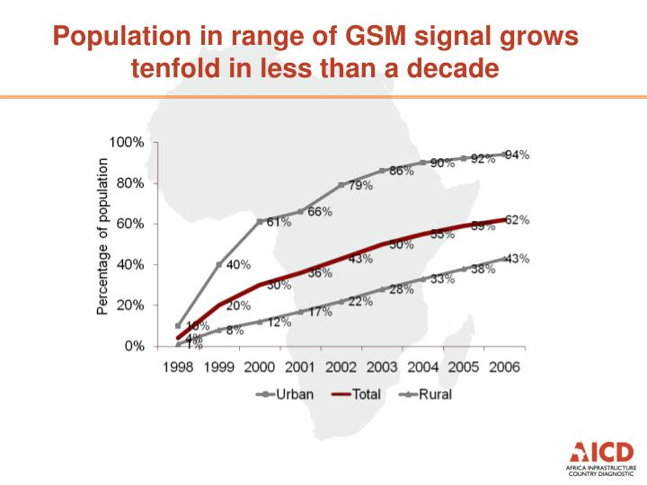 Population in range of GSM signal grows tenfold in less than a decade