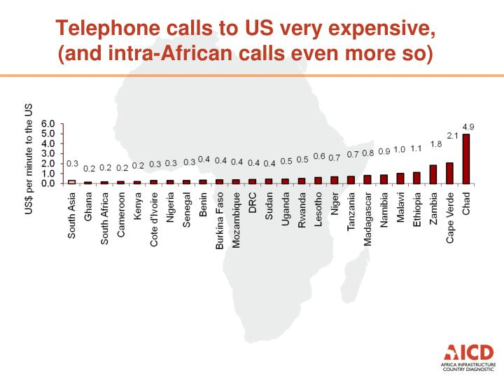 Telephone calls to US very expensive,                   (and intra-African calls even more so