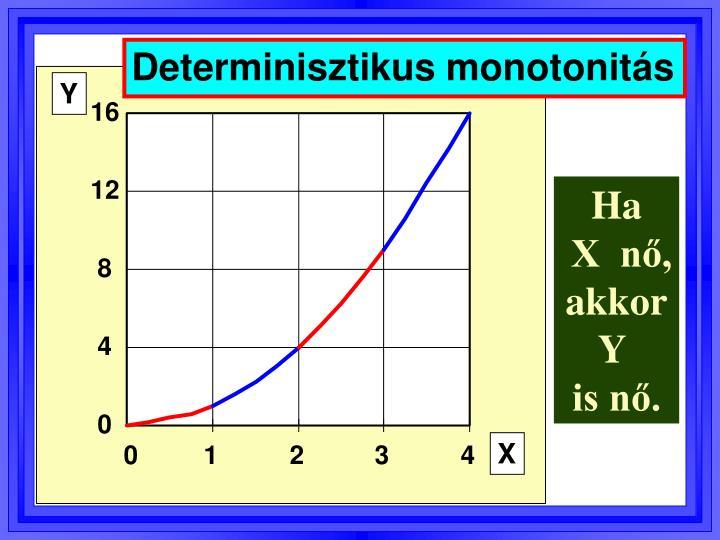 Determinisztikus monotonitás