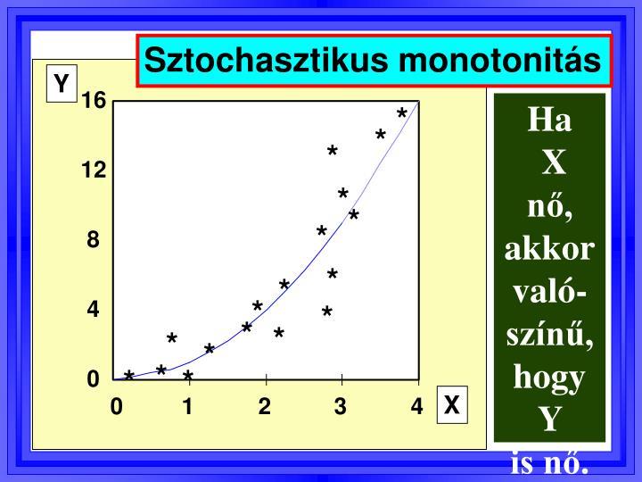 Sztochasztikus monotonitás