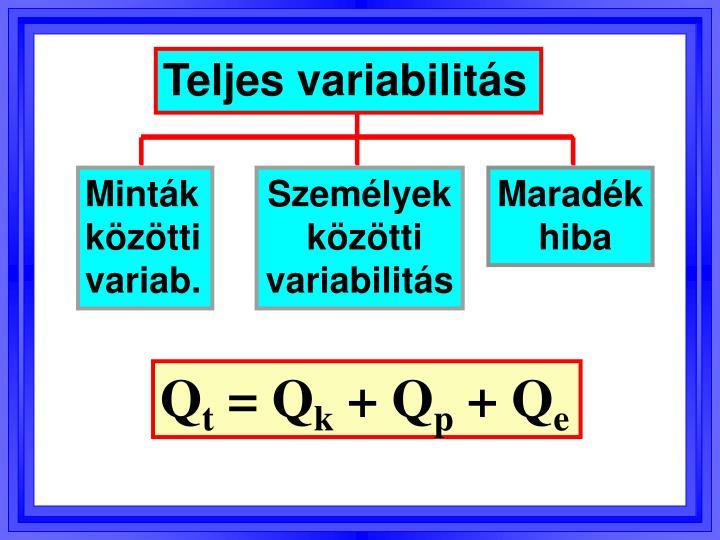 Teljes variabilitás