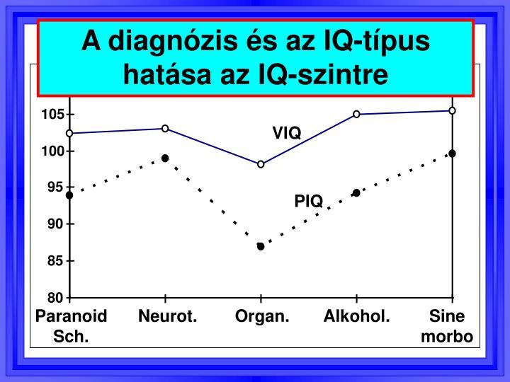 A diagnózis és az IQ-