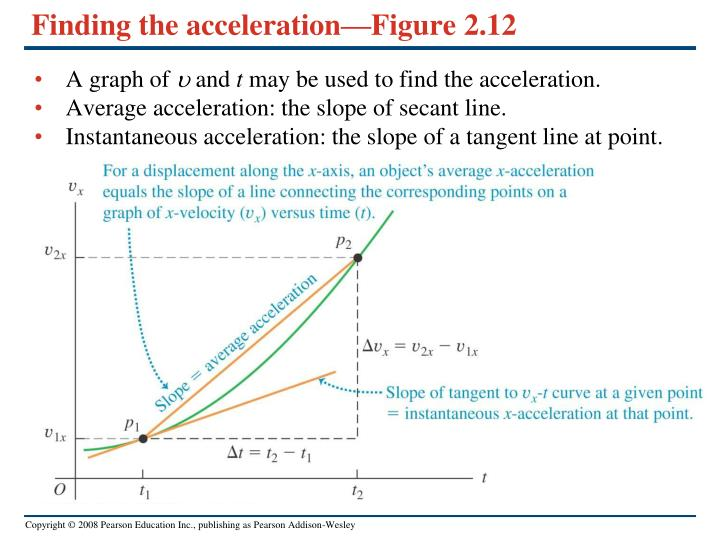 how to find average acceleration calculus