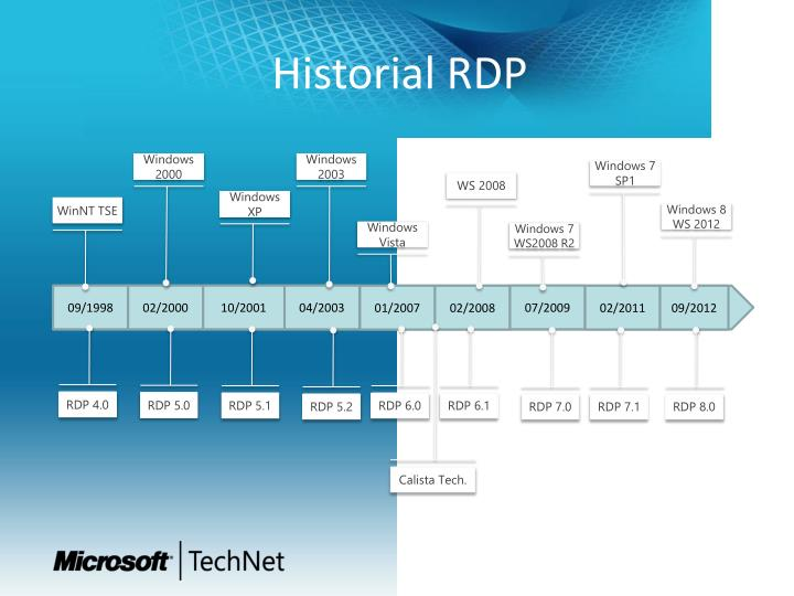 Historial RDP