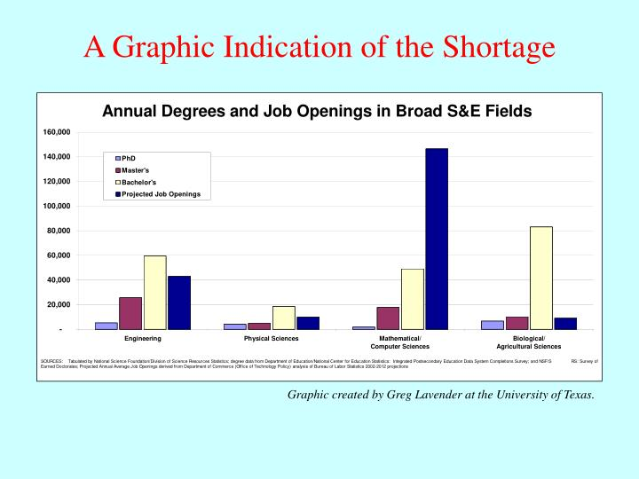 A Graphic Indication of the Shortage
