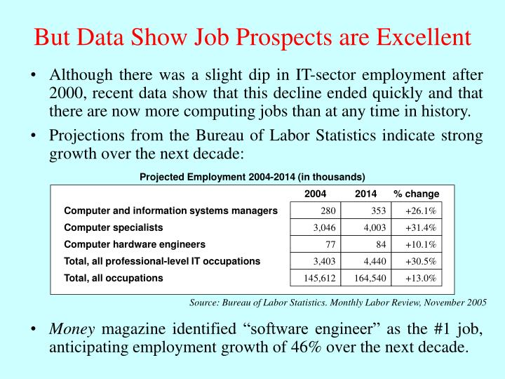 Projected Employment 2004-2014 (in thousands)