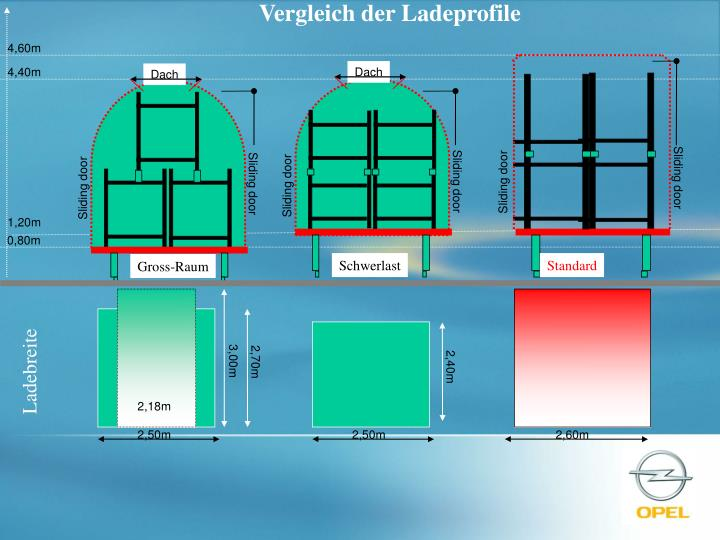 Vergleich der Ladeprofile