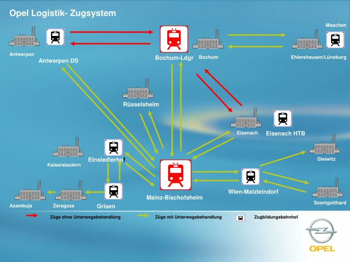 Opel Logistik- Zugsystem
