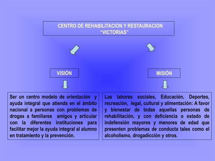 """CENTRO DE REHABILITACION Y RESTAURACION """"VICTORIAS"""""""