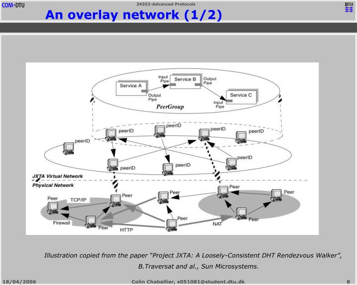 An overlay network (1/2)