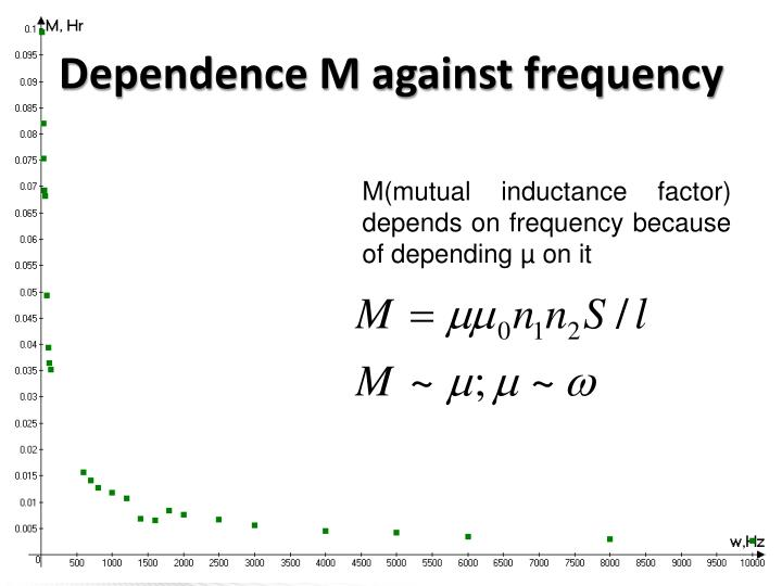 Dependence M against frequency