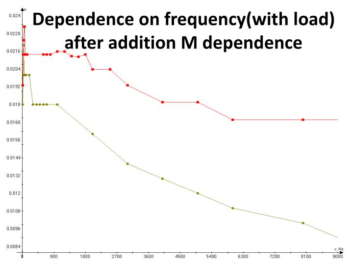 Dependence on frequency(with load) after addition M dependence
