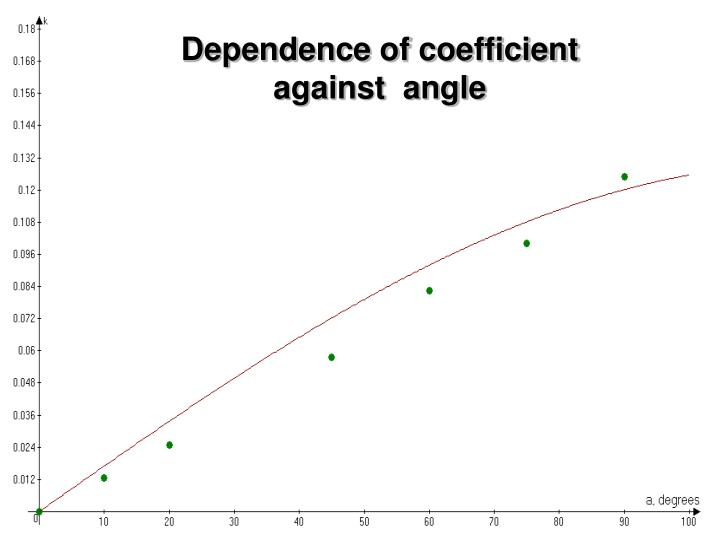 Dependence of coefficient against  angle