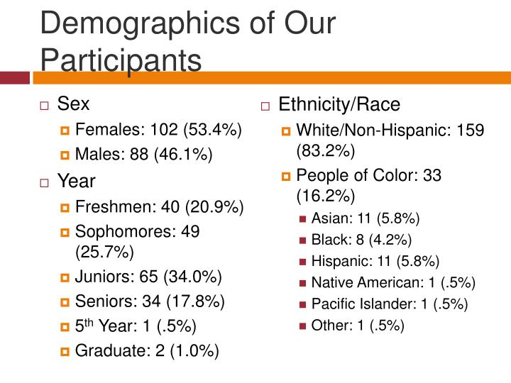 Demographics of Our Participants