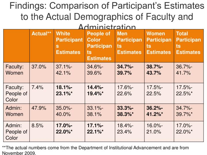 Findings: Comparison of Participant's Estimates to the Actual Demographics of Faculty and Administration