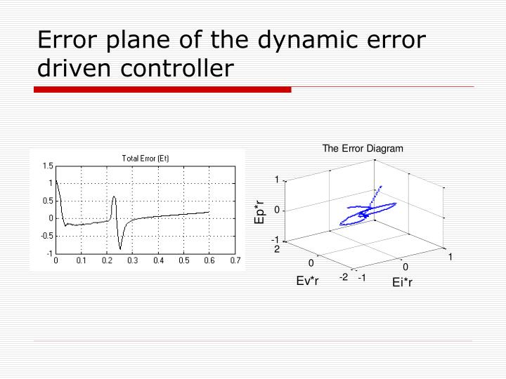 Error plane of the dynamic error driven controller