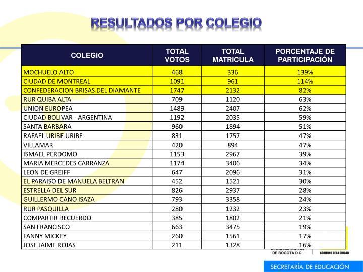 RESULTADOS POR COLEGIO