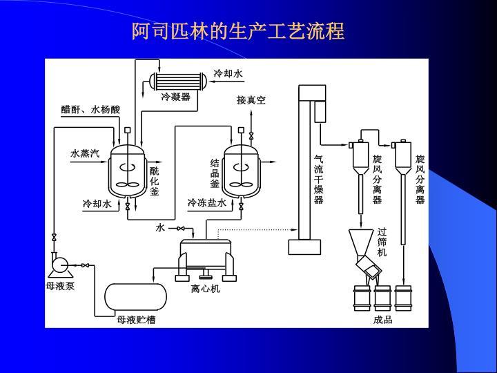 阿司匹林的生产工艺流程