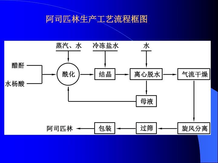 阿司匹林生产工艺流程框图