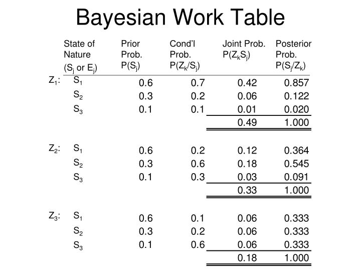 Bayesian Work Table