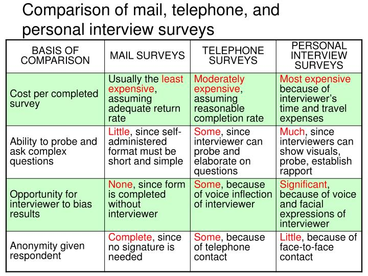 Comparison of mail, telephone, and personal interview surveys