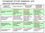 comparison of mail telephone and personal interview surveys