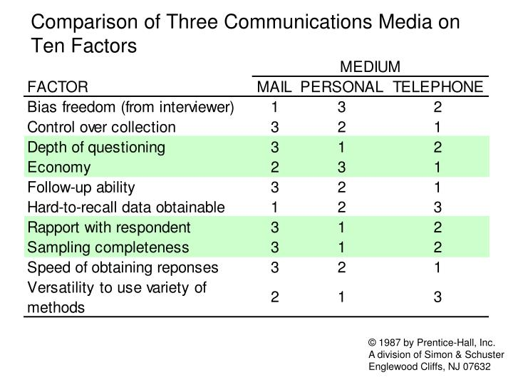Comparison of Three Communications Media on Ten Factors