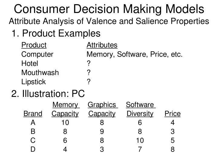 Consumer Decision Making Models