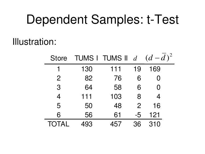 Dependent Samples: t-Test