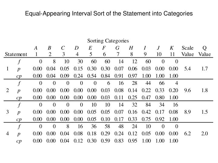 Equal-Appearing Interval Sort of the Statement into Categories