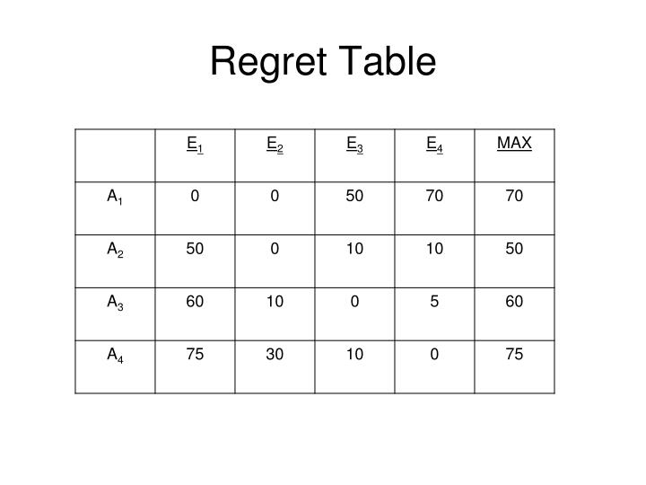 Regret Table