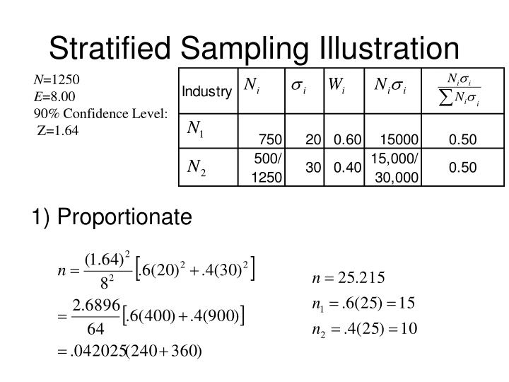 Stratified Sampling Illustration
