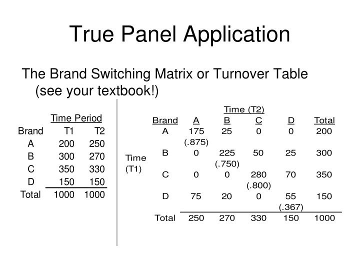 True Panel Application