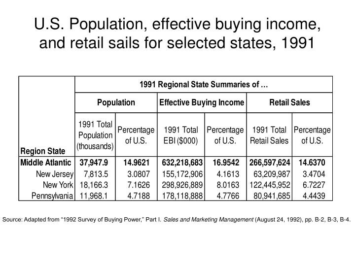 U.S. Population, effective buying income, and retail sails for selected states, 1991