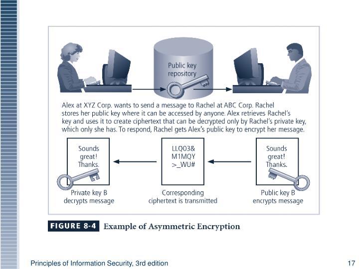 Figure 8-4 Using Public Keys