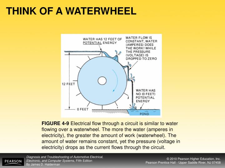 THINK OF A WATERWHEEL
