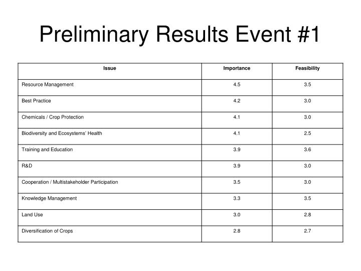 Preliminary Results Event #1