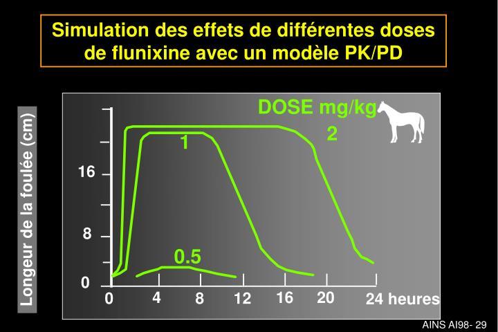 Simulation des effets de différentes doses de flunixine avec un modèle PK/PD