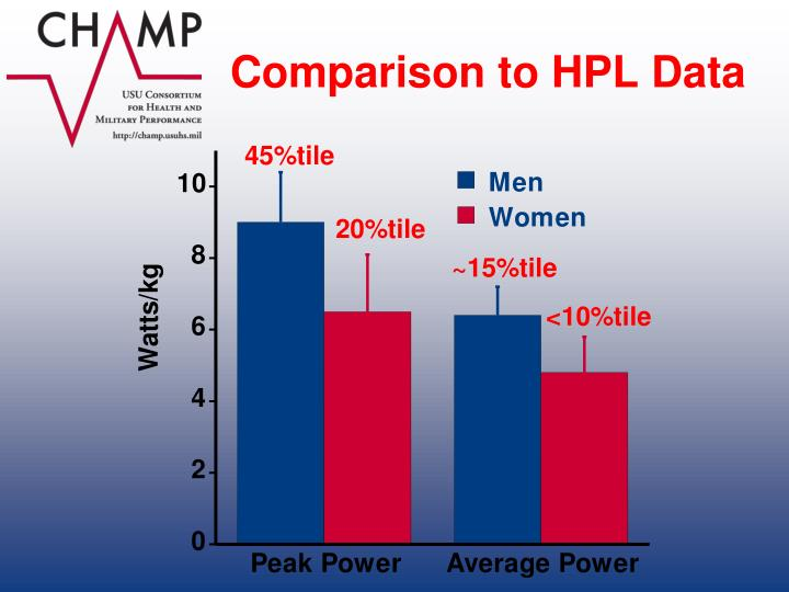 Comparison to HPL Data