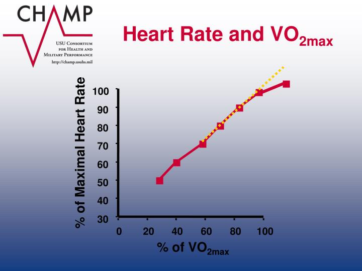 Heart Rate and VO